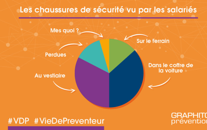 VDP illustrée ondage chaussure de sécurité vu par les collaborateurs